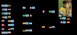 Creando un Algoritmo de Inteligencia Artificial para Predecir el Campeón de la Copa Mundial de la FIFA 2018