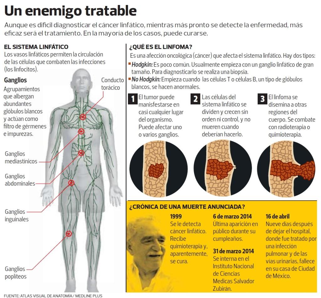 Infografía Enfermedad de Gabriel García Márquez