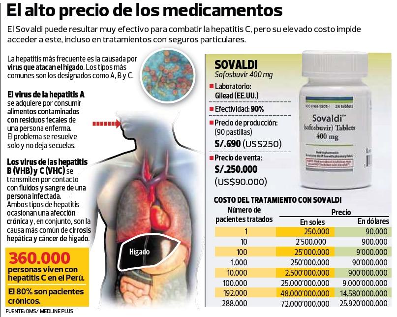 Infografía - Alto costo de medicamentos GRANDE