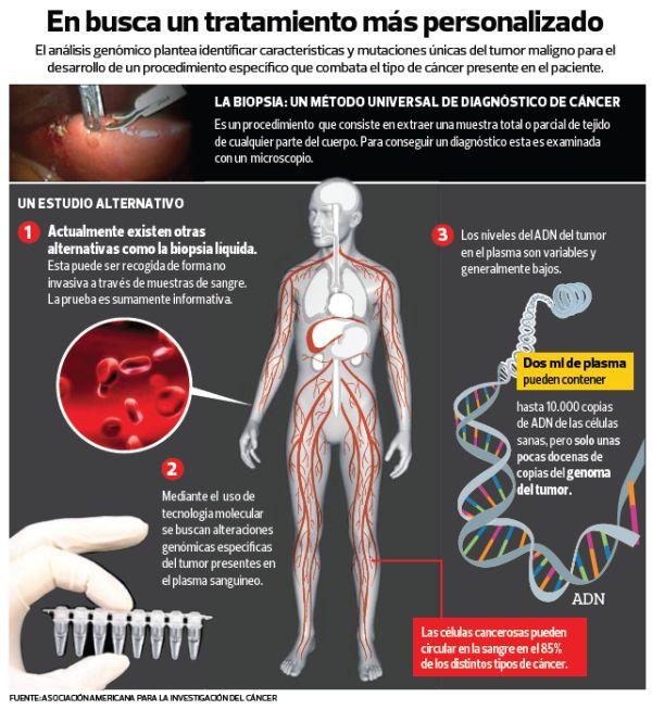 Infografia medicina personalizada