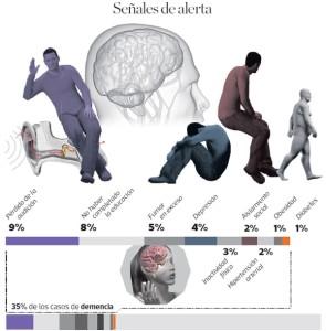 Prevención de las demencias