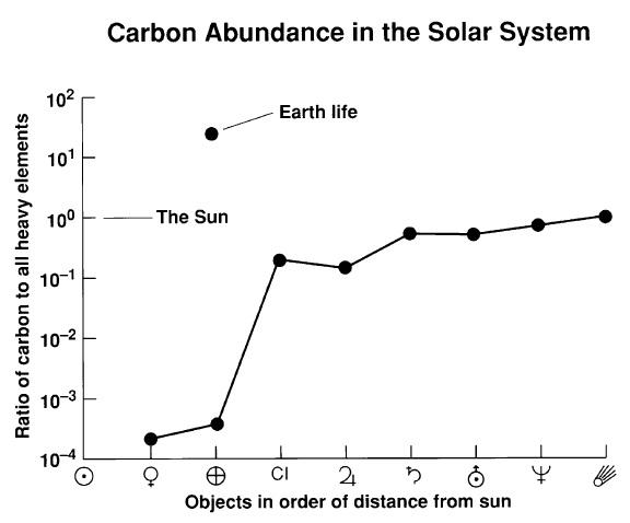 Proporción de carbono respecto a otros elementos químicos (del Litio para arriba) en los distintos planetas del sistema solar. Fuente: PNAS.