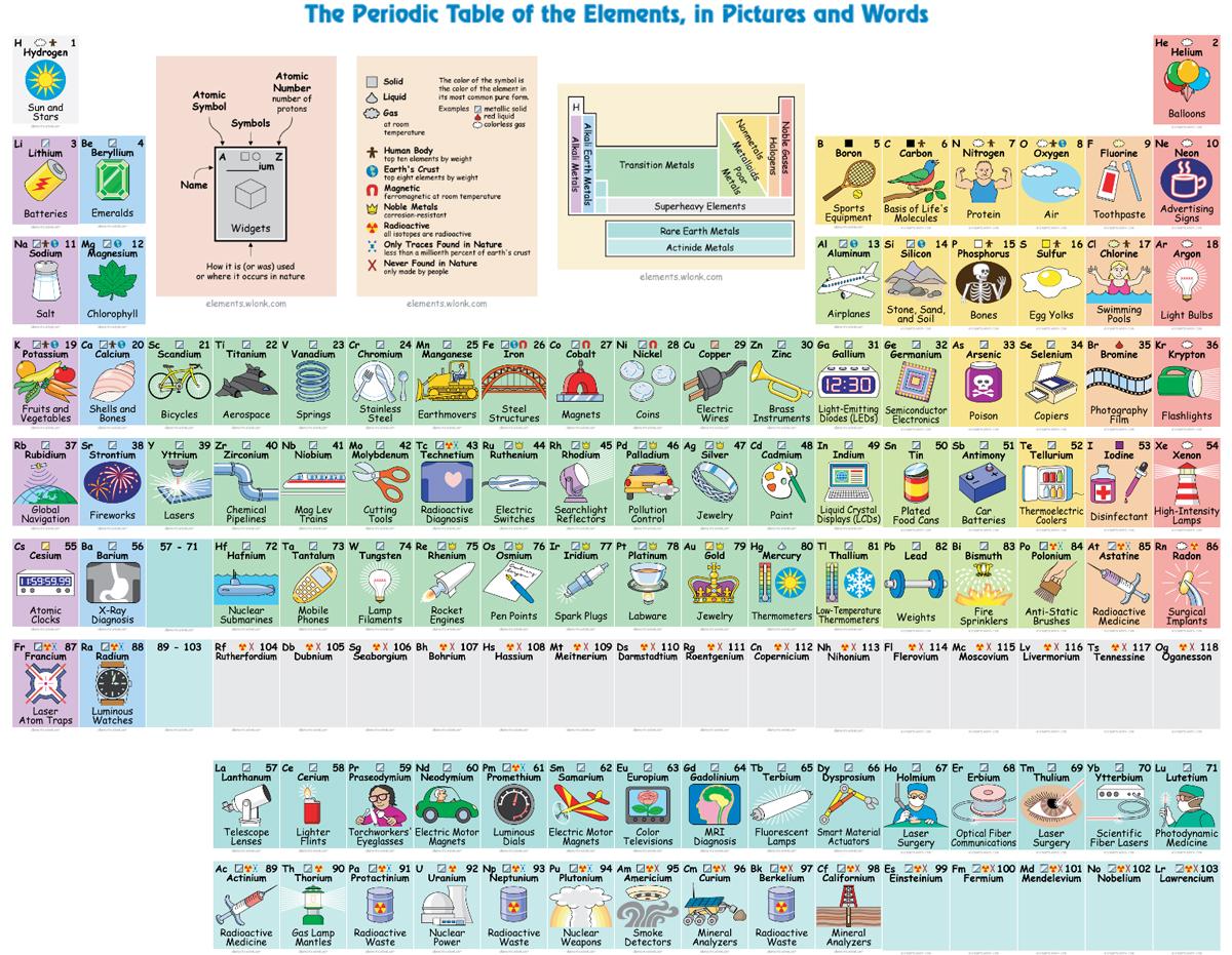 En qu se usa cada elemento qumico blogs el comercio per tabla peridica de elementos qumicos interactiva fuente urtaz Choice Image