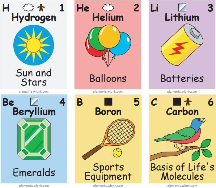 En qu se usa cada elemento qumico blogs el comercio per tarjetas de cada elemento qumico fuente urtaz Gallery