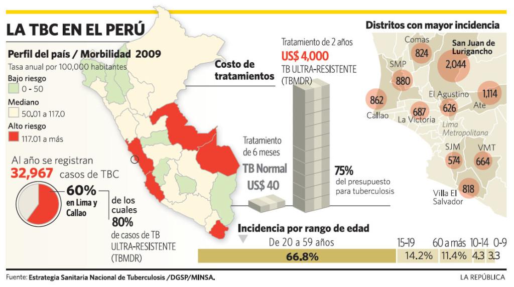 La TBC en el Perú. Fuente: La República.