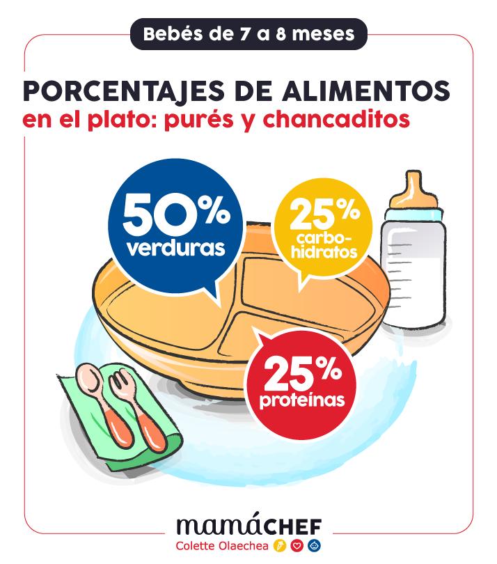 Infografía de Mamà Chef: Porcentajes de Alimentos en el plato