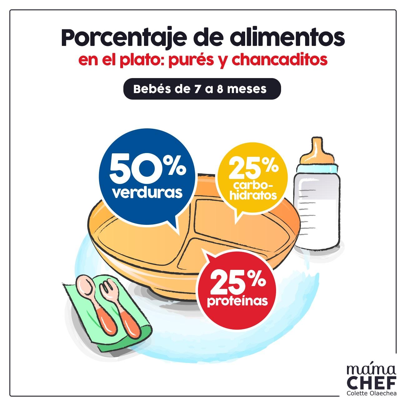 INFOGRAFIA porciones porcentaje proteinas carbohidratos verduras  Papillas papilla  bebes 7 meses Mama Chef Colette Olaechea