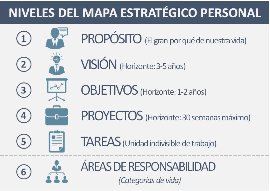 Mapa Estratégico Personal - Edwar Apaza Zavala
