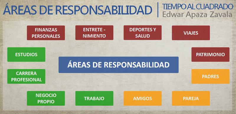 Areas de Responsabilidad - Tiempo al Cuadrado