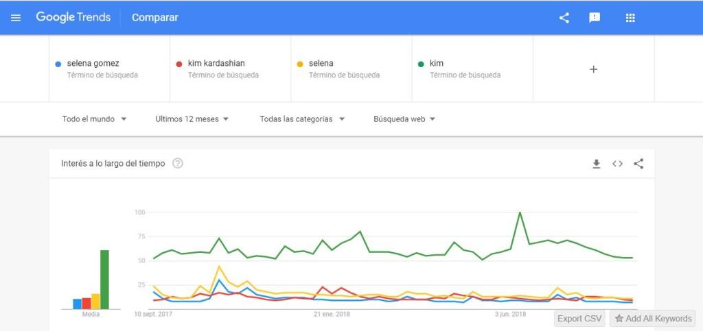 Kim Kardashian y Selena Gomez en Google Trends
