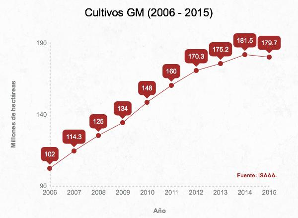 Los cultivos transgénicos en el 2015