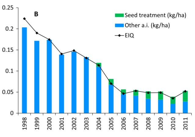Reducción en el uso de insectividas