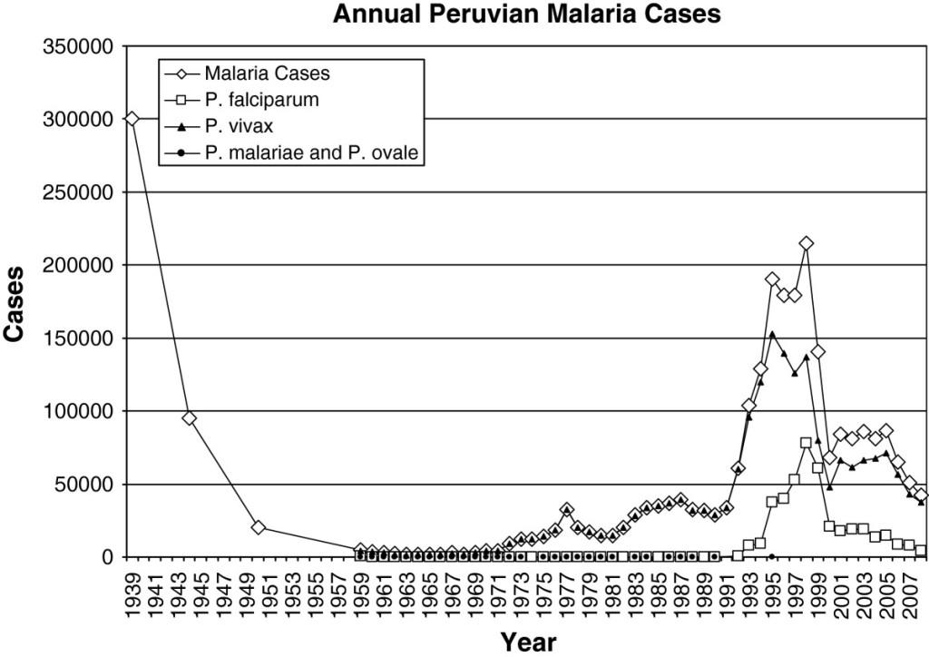Número estimado de casos de malaria por año. Fuente: Griffing et al. (2013).