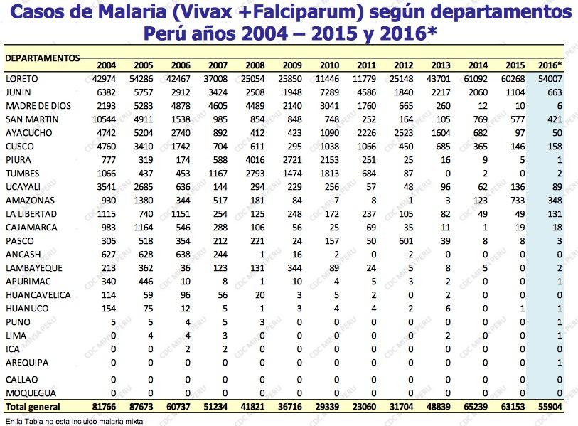 Número de casos de malaria, por región, entre 2004 y 2016. Fuente: Centro Nacional de Epidemiología, Prevención y Control de Enfermedades.