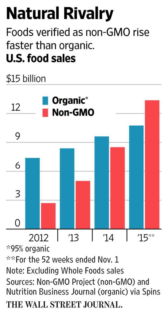 organic vs gmo free
