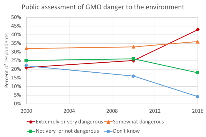 Perception GMO dangerous 2018