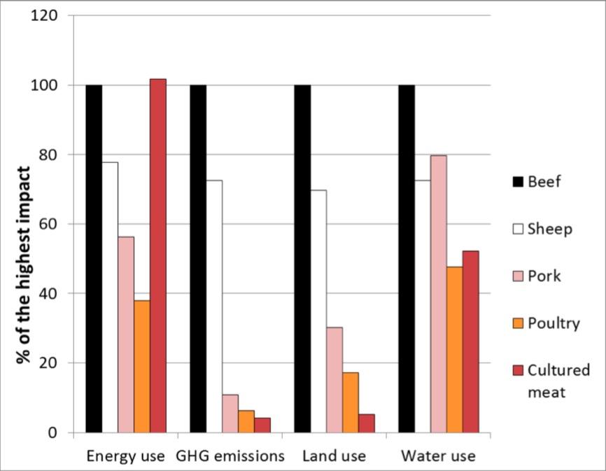 Comparativo del impacto ambiental de las diferentes fuentes de proteína. Fuente: Toumisto et al. (2014).