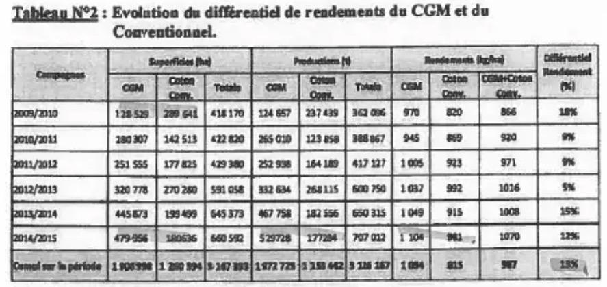 Rendimiento calculados por AICB.
