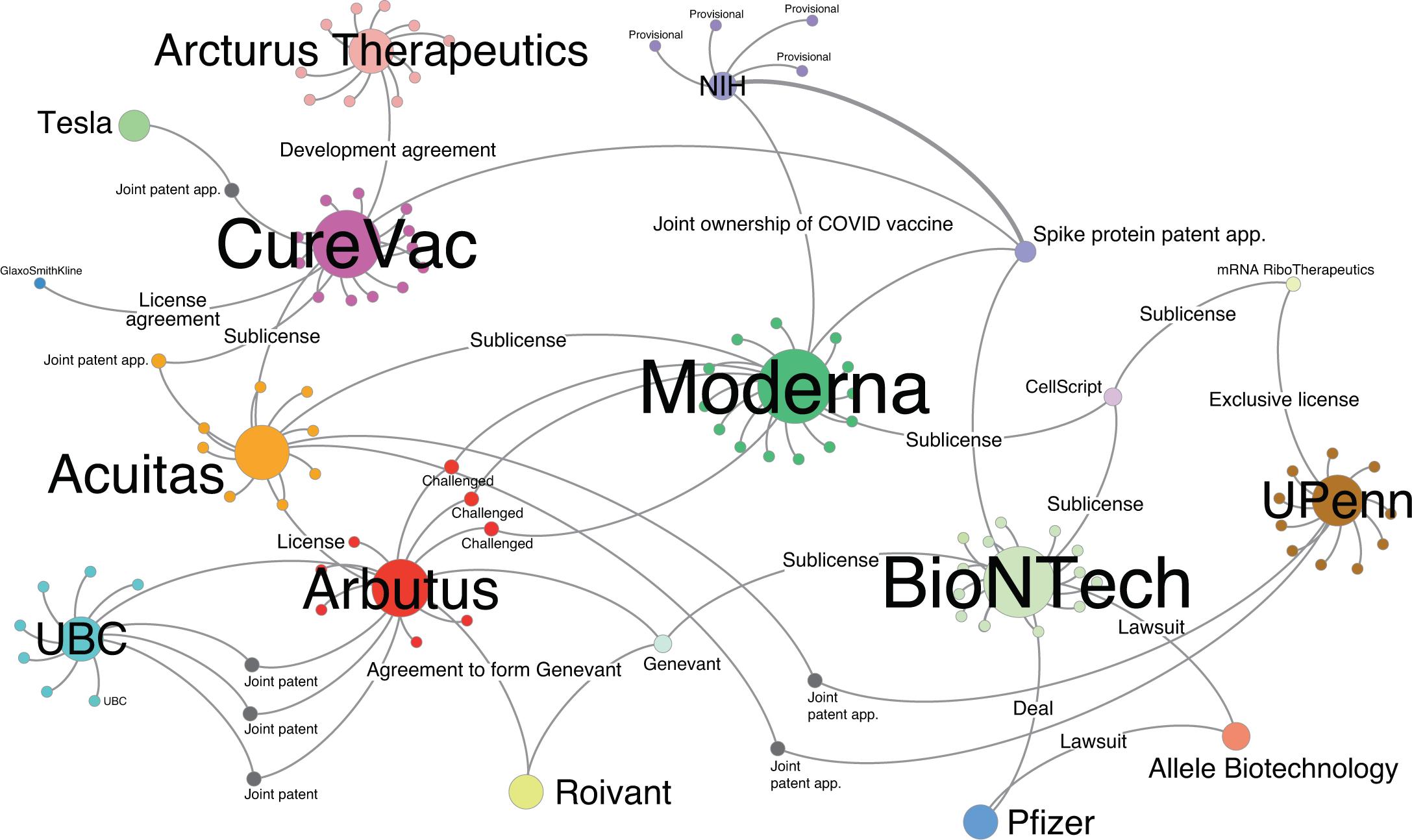 Las patentes asociadas a las vacunas de ARNm