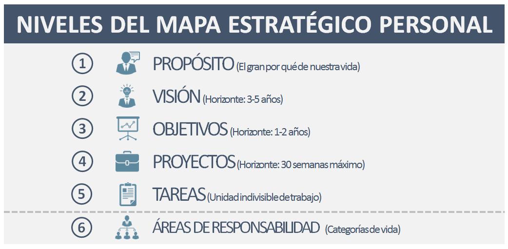 Diseña tu Mapa Estratégico Personal