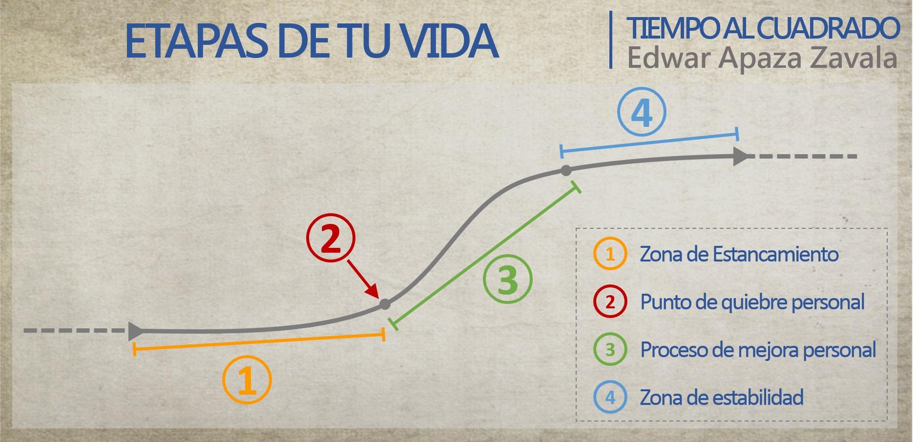 Las etapas que necesitas para evolucionar tu vida