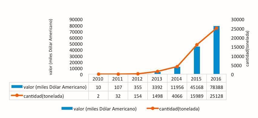 Volumen de importación  y el valor importado de la palta por China desde el mundo. Fuente: Base de Datos TRADEMAP