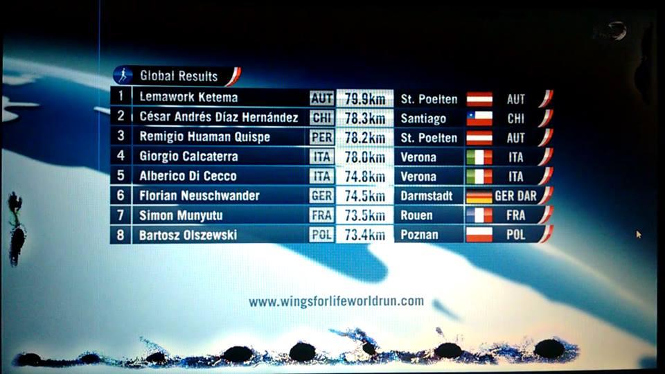 Destacada partición Peruana en Wings for Life 2015